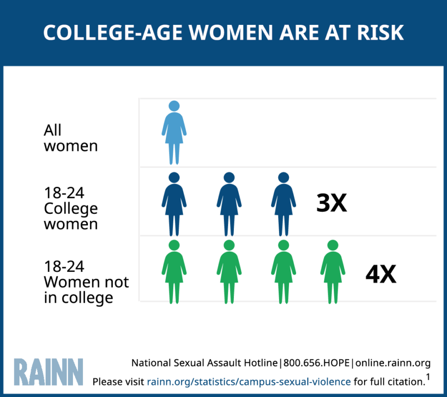 SEXUAL ASSAULT AT ALARMING RATES IN COLLEGE AND UNIVERSITY CAMPUSES: